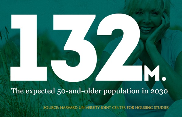"""A dark green graphic that says """"132M. The expected 50-and-older population in 2030. Source: Harvard University Joint Center for Housing Studies"""""""