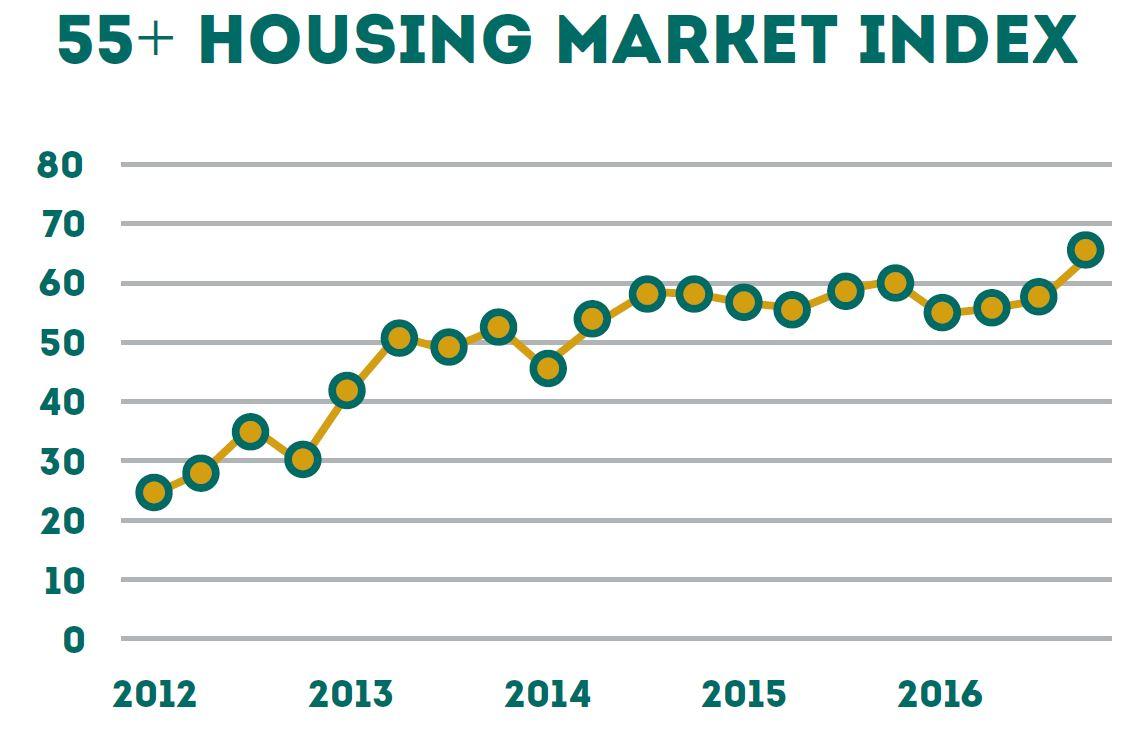 Epcon_Housing_Market_Index